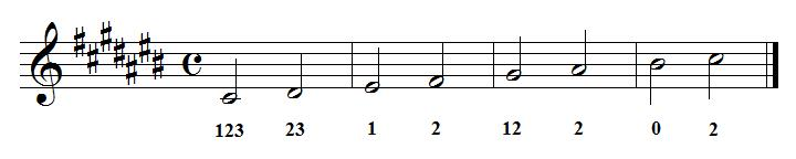 Trumpet fingering chart – Trumpet Fingering Chart